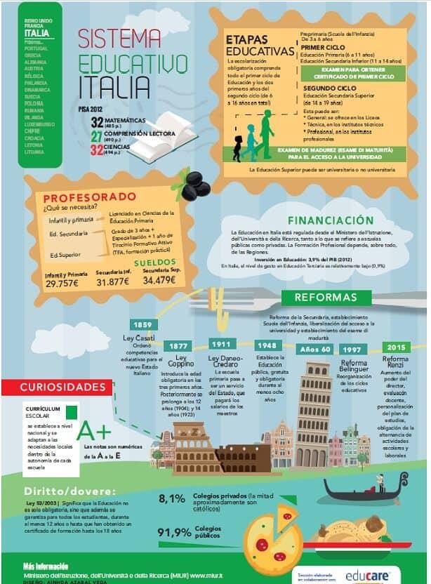Entendiendo-el-sistema-educativo-italiano-actual-infografia