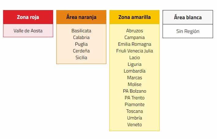 Clasificacion de Regiones y Provincias Autonomas