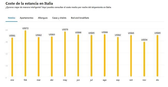 costo de alojamientos en Italia por mes